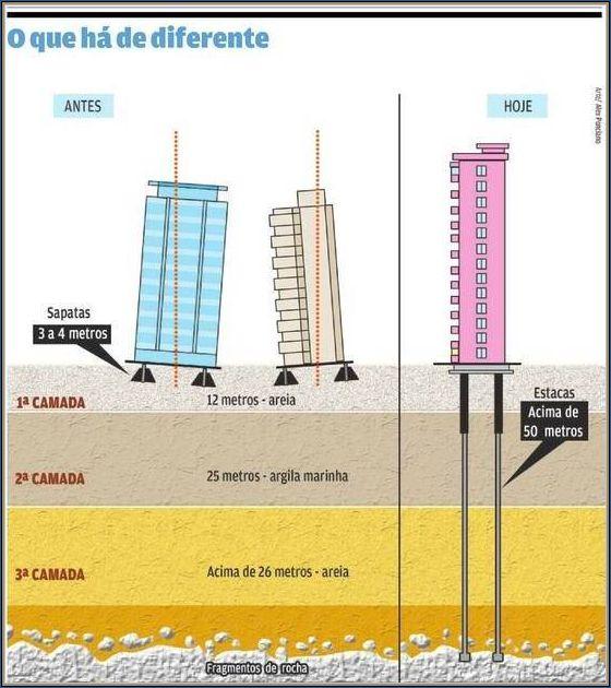 Comparação das fundações