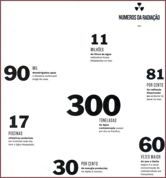 numeros da radiacao