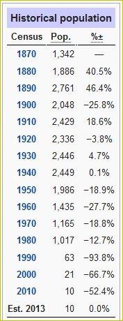 A evolução populacional de Centralia ao longo das décadas.