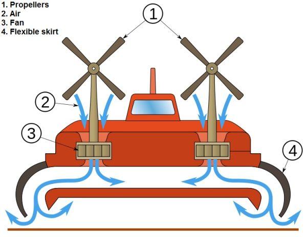 Conceitos básicos do funcionamento de um Hovercraft.
