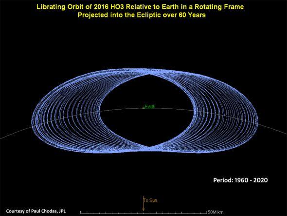 """Numa projeção de 60 anos, a """"dança orbital"""" do 2016 HO3 com a Terra"""