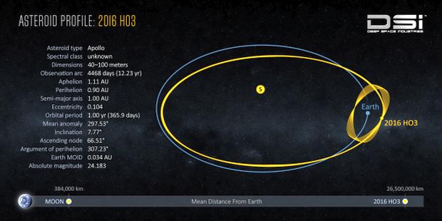 Os detalhes astronômicos do asteróide 2016 HO3